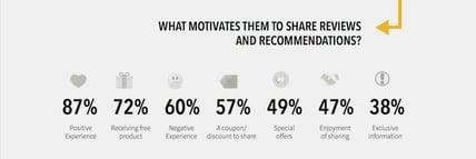 motivation for social media reviews