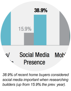 Social-Media-for-home-builders-chart