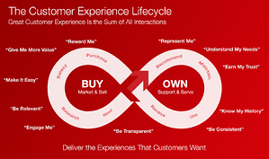 Customer-Experience-Transformation