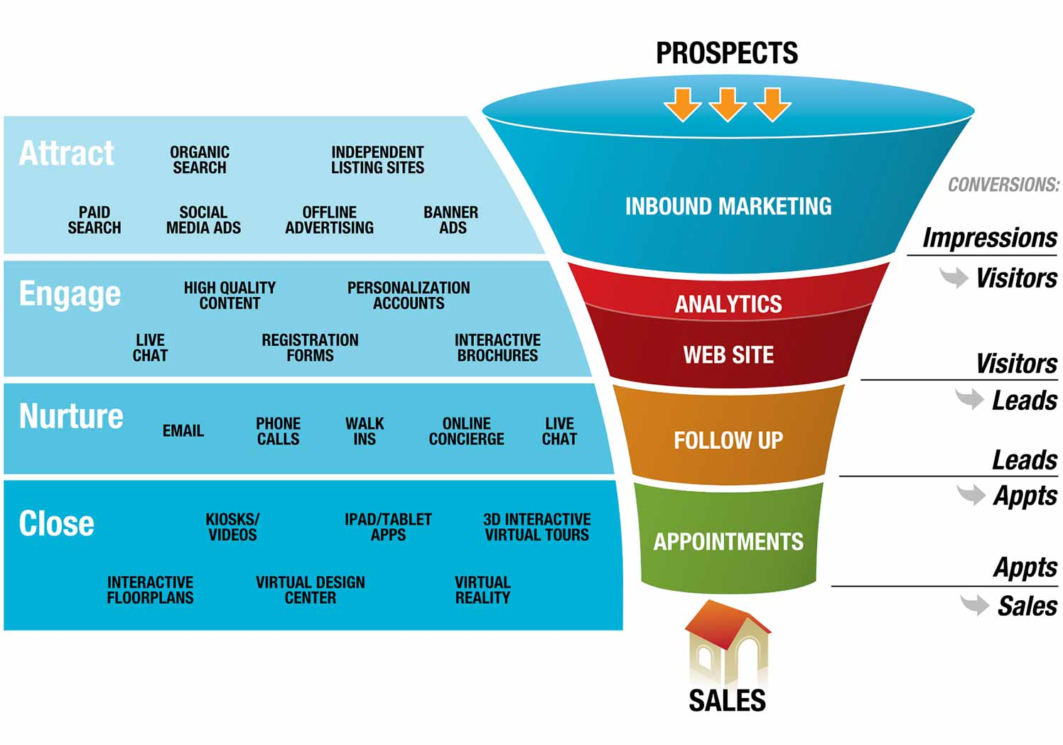 Home builder marketing strategies