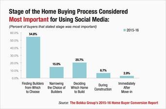 Social Media for Home Builders Chart