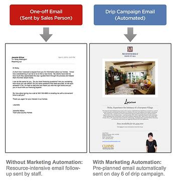 Marketing-automation-example-drip-campaign
