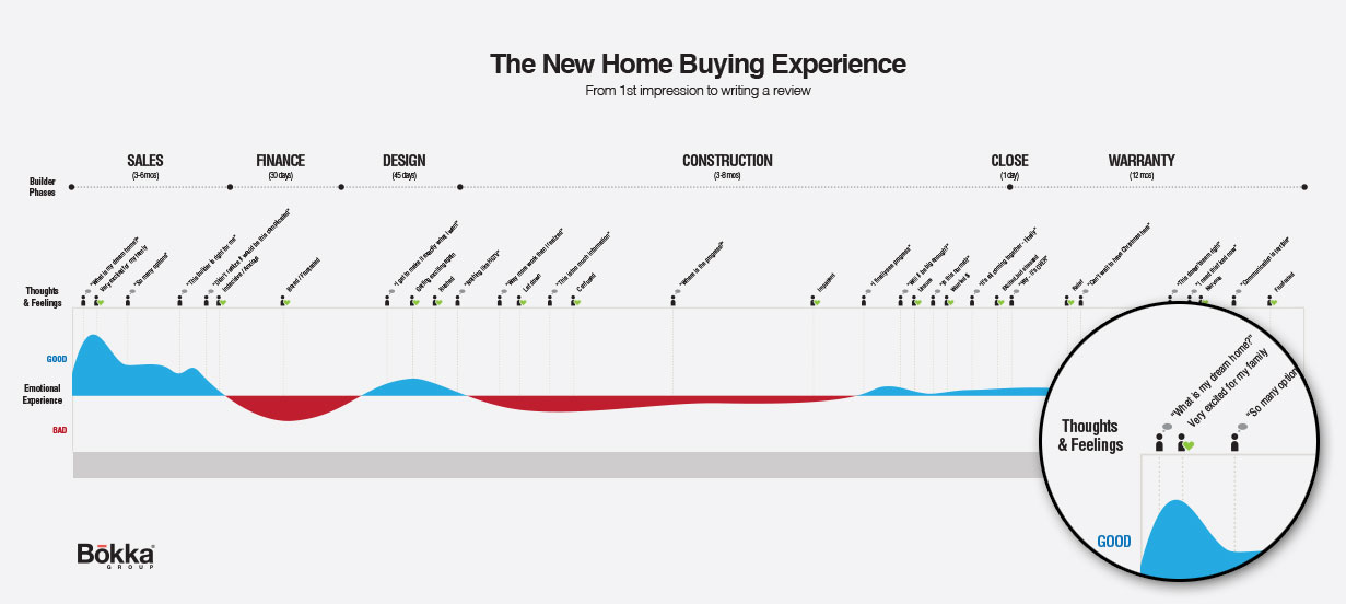 New home buying experience journey map