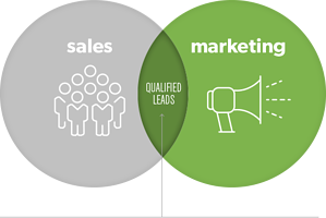 Sales and leads in marketing