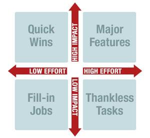 effort-vs-impact-matrix