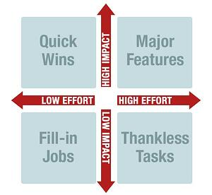 effort-vs-impact-matrix