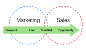 marketing-leads-300x178