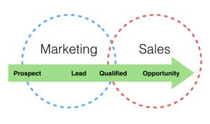marketing-leads-300x178