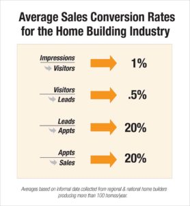 Home Builder Sales: Average Conversion Rates