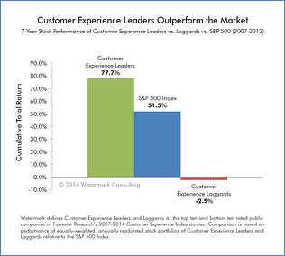 Customer-Experience-Chart