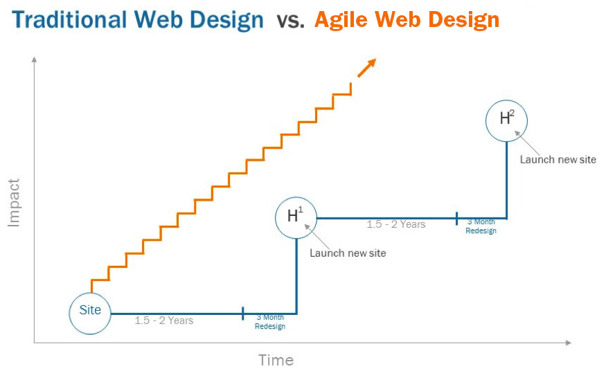 Timeline: Traditional web design vs. agile web design