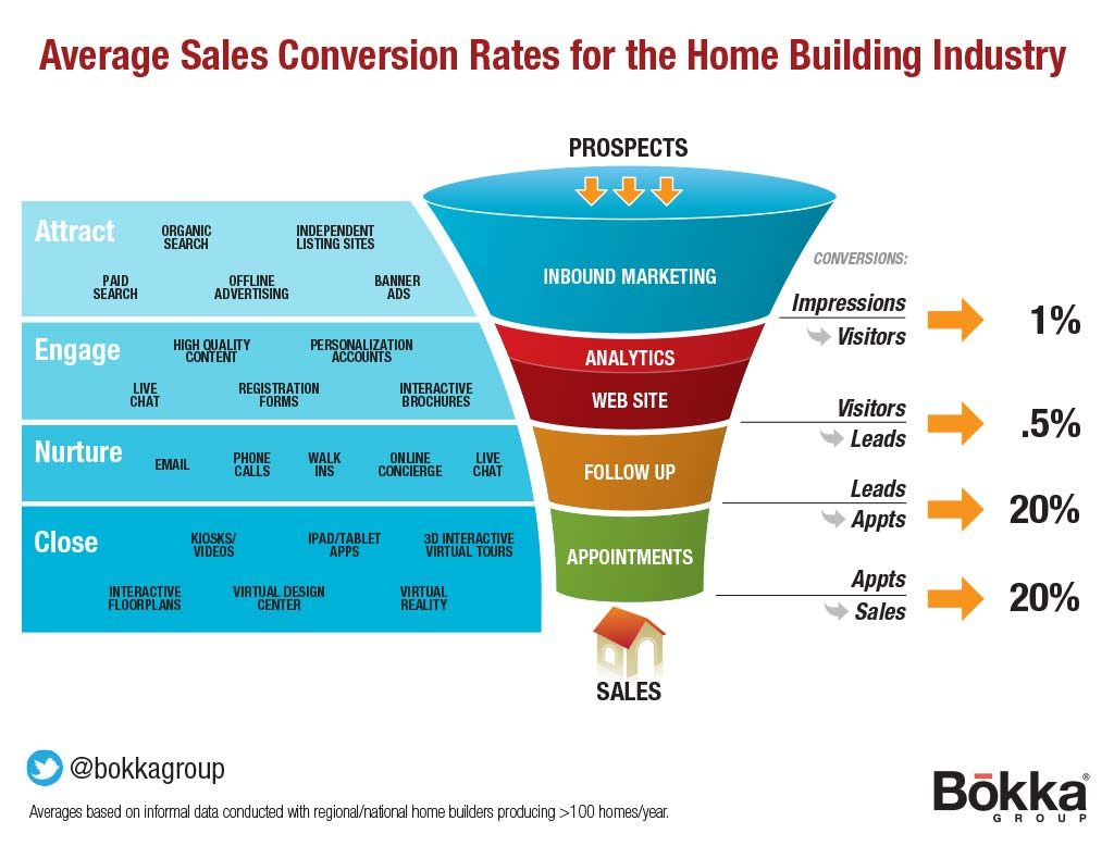 Average Conversion Rates for Builders