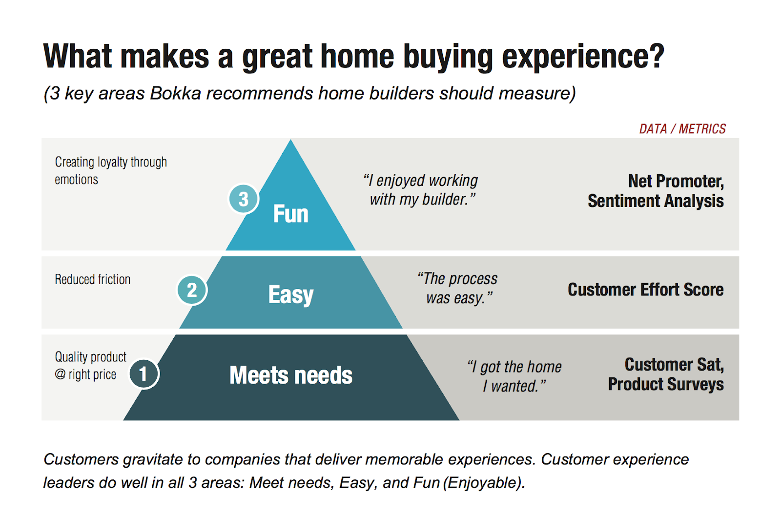 What makes a great home buying experience?