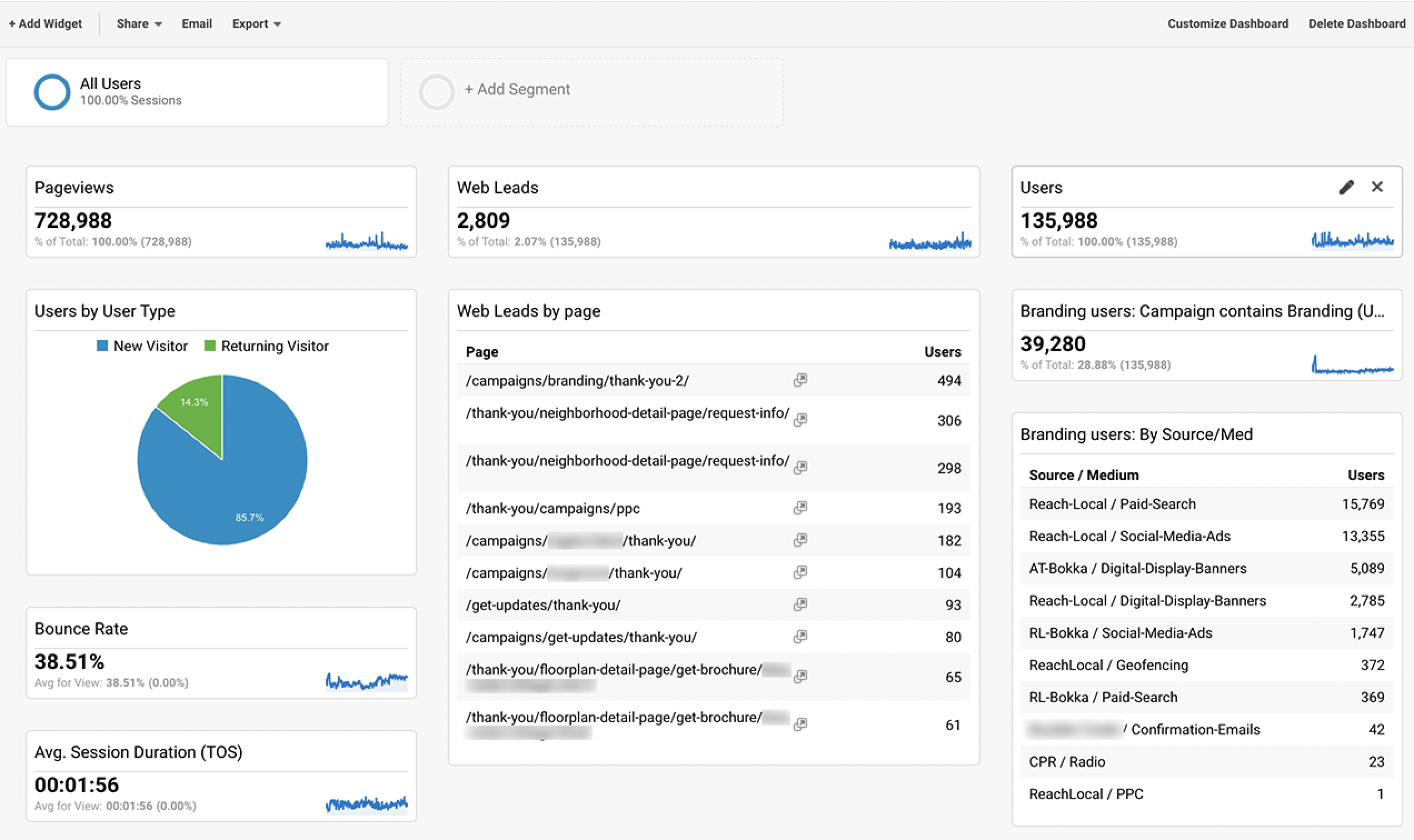 Google analytics dashboard for builder website